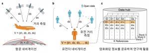 백형렬 교수, 개인정보는 보호하면서 여러 기관이 유전체 협력연구를 할 수 있는 방법론 제안